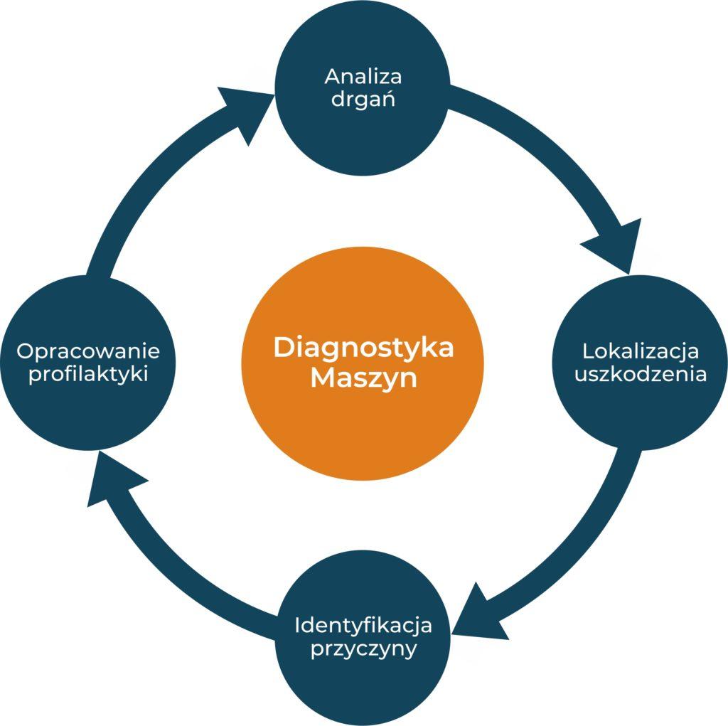 diagnostyka maszyn